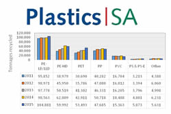 PlasticsSA recycling figures