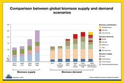 Bio Economy  News