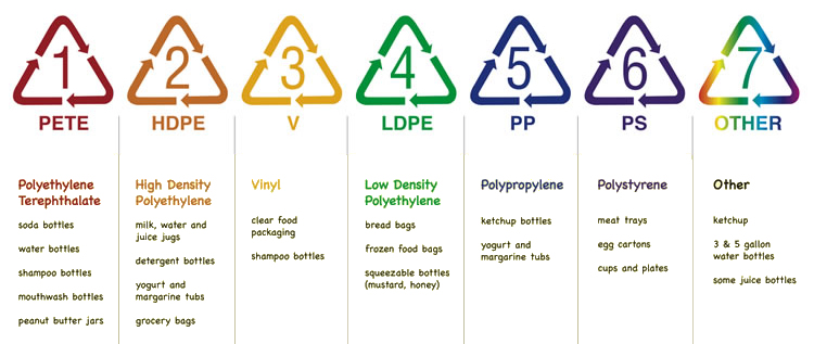 Plastic Material Recycling Information on Plastixportal