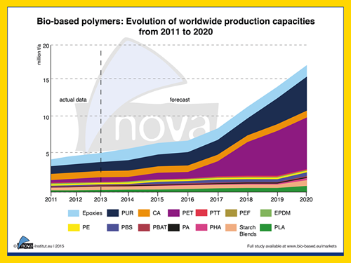 Bio Based Polymer Production Worldwide