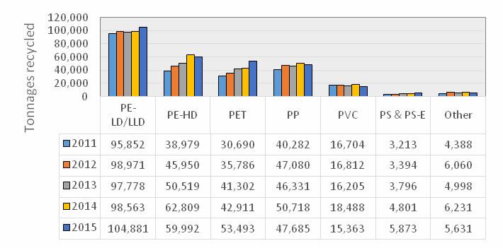 Plastics Sa Release 2015 Plastics Recycling Statistics